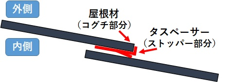 埼玉県 久喜市 屋根・外壁塗装工事 タスペーサー04