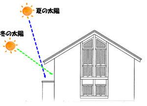 久喜市の屋根・外壁塗装工事 日当たり