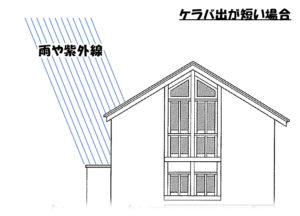 久喜市の屋根・外壁塗装工事 短い